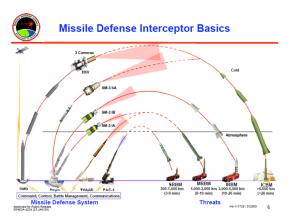 EUA admite que escudo anti-mísseis na Europa é um risco para o arsenal nuclear da Rússia.