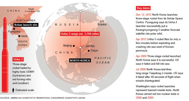 missile-n-korea