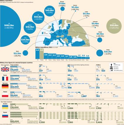OTAN envia aeronaves na fronteira com a Rússia