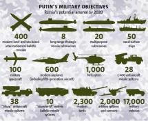 Objetivos militares de Putin até 2020