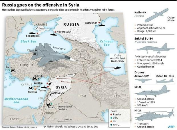 russian offensive in syria
