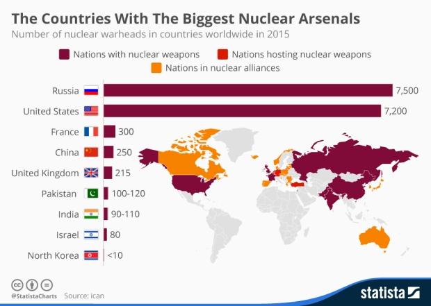Os países com os maiors arsenais de armas nucleares. Número de ogivas nucleares nos países do mundo em 2015. Clique na imagem para ampliar [res. 960 × 684].