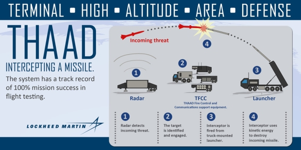 THAAD. Fonte: http://www.lockheedmartin.com/us/products/thaad.html. Clique na imagem para ampliar [res. 1024 × 512]