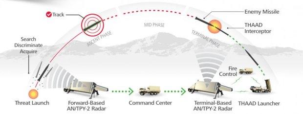 Interceptação de mísseis no sistema THAAD. Clique na imagem para ampliar. [res 1200 × 451]