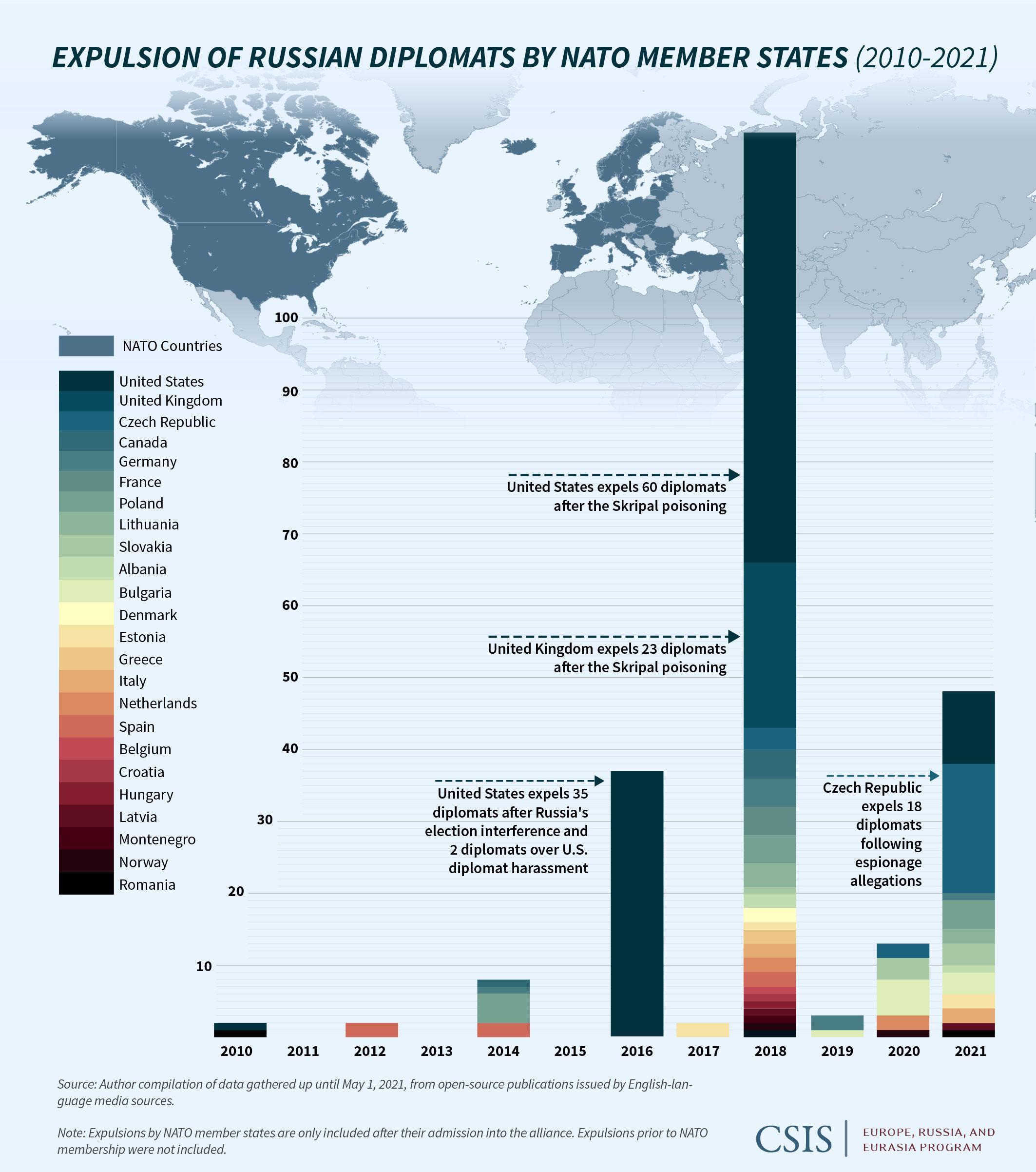 Os custos das expulsões diplomáticas russas e ocidentais. Parte 1.