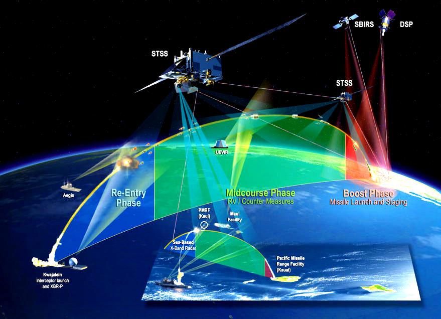 A dissuasão dos EUA e a militarização do espaço.